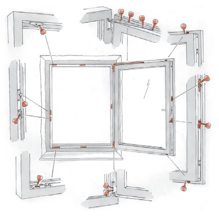 Схема смазки фурнитуры Roto NT